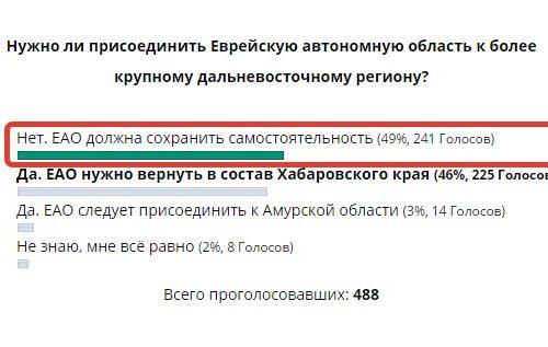 Стали известны итоги опроса читателей интернет-проекта «@»